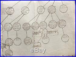 BRETAGNE exceptionnel arbre généalogique des XVII et XVIII ème siècle